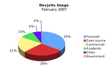 DevjaVu Usage
